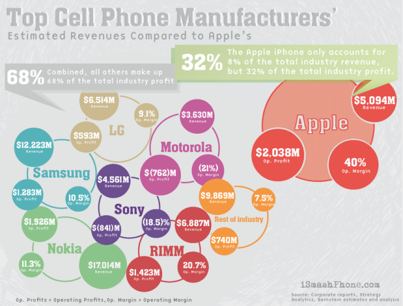 iPhone profit margin